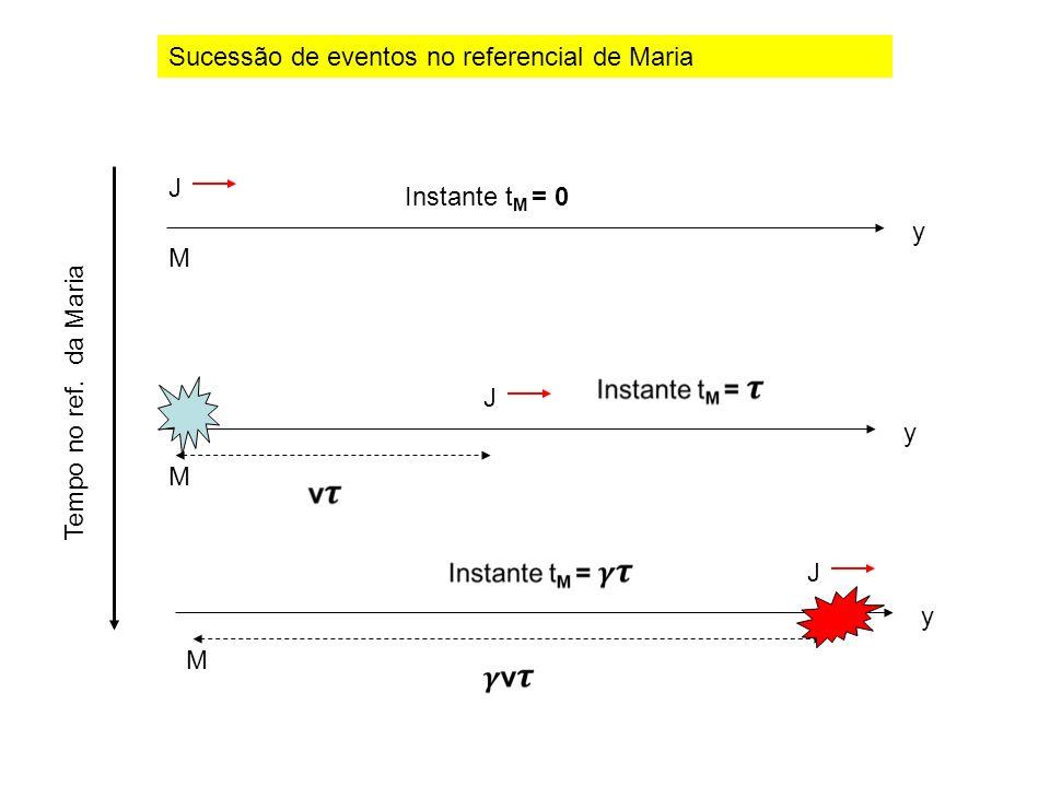 Tempo no ref. da Maria J M y Instante t M = 0 y J M y J M Sucessão de eventos no referencial de Maria