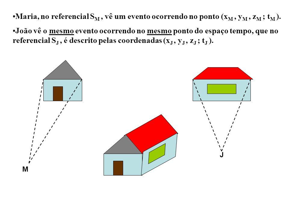 Maria, no referencial S M, vê um evento ocorrendo no ponto (x M, y M, z M ; t M ). João vê o mesmo evento ocorrendo no mesmo ponto do espaço tempo, qu