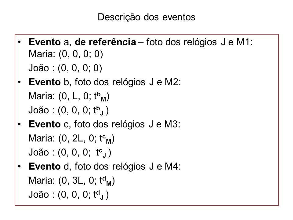 Descrição dos eventos Evento a, de referência – foto dos relógios J e M1: Maria: (0, 0, 0; 0) João : (0, 0, 0; 0) Evento b, foto dos relógios J e M2: