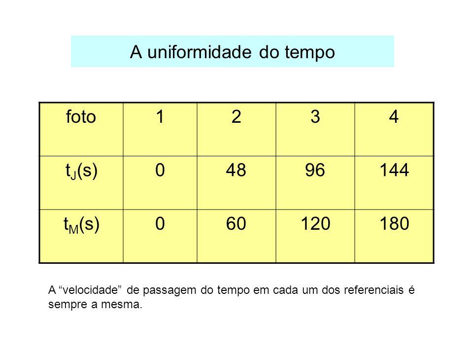 A uniformidade do tempo foto1234 t J (s)04896144 t M (s)060120180 A velocidade de passagem do tempo em cada um dos referenciais é sempre a mesma.