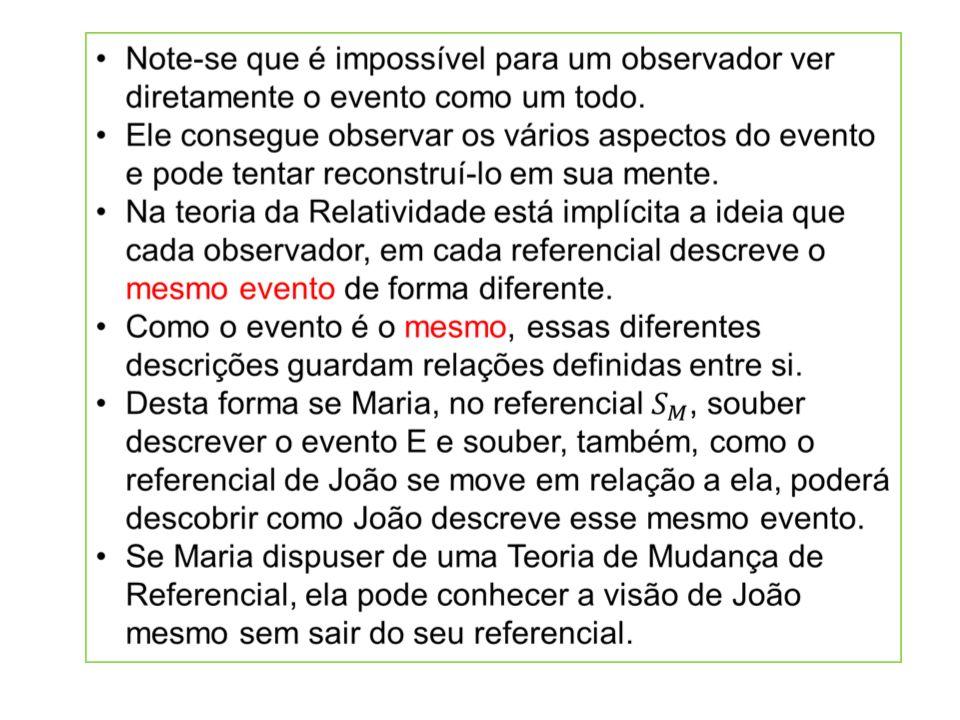 Exemplos Exemplo 1: A dilatação do tempo Eventos: Origem espaço temporal dos 2 referenciais: o acendimento dos pavios.