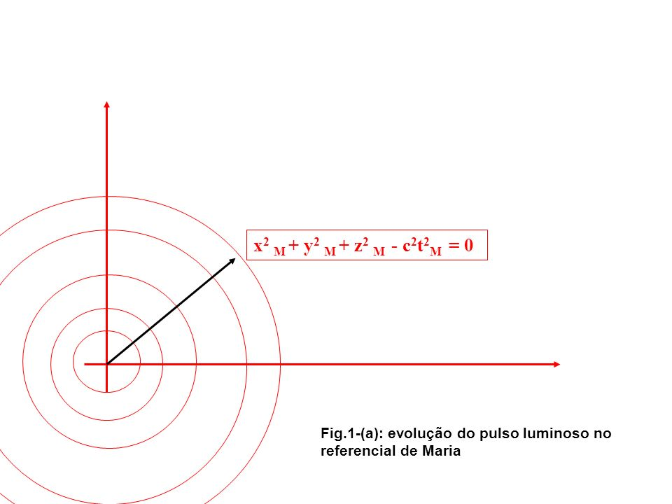 Fig.1-(a): evolução do pulso luminoso no referencial de Maria x 2 M + y 2 M + z 2 M - c 2 t 2 M = 0