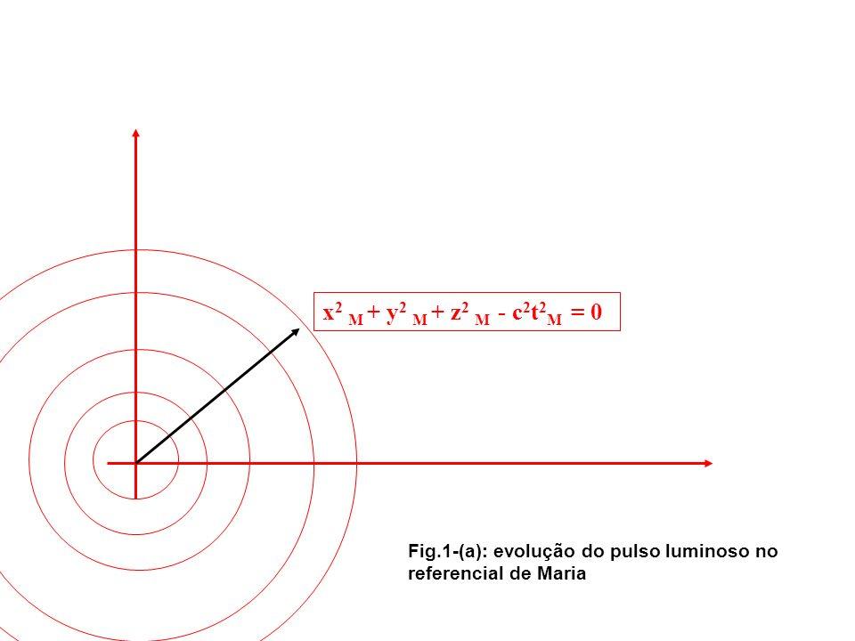 Fig.2-(a): evolução do pulso luminoso no referencial de João x 2 J + y 2 J + z 2 J - c 2 t 2 J = 0