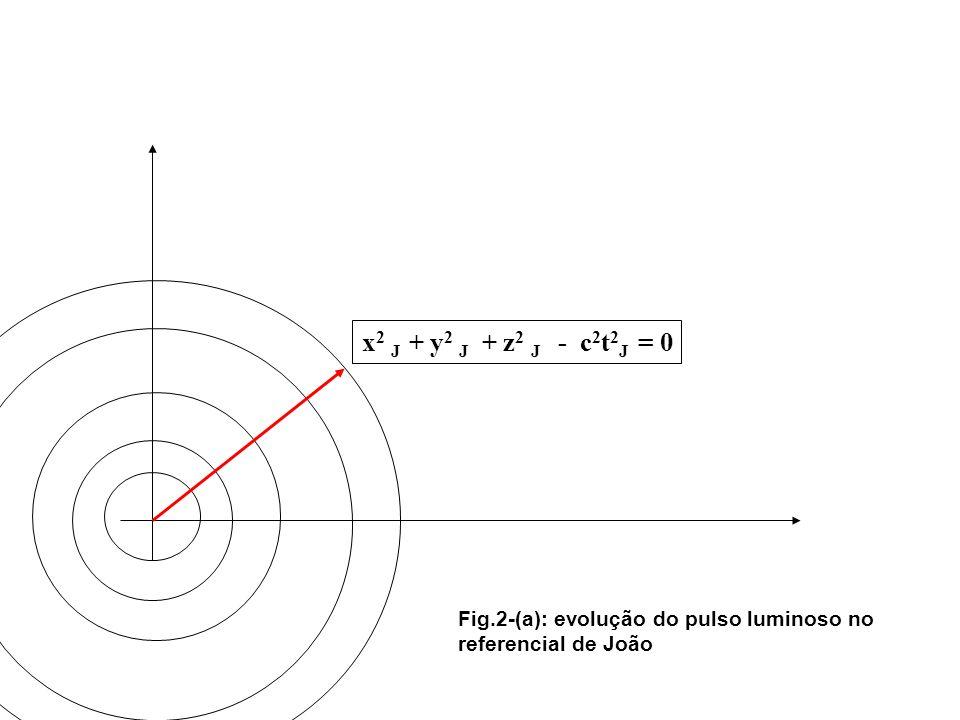 x 2 M + y 2 M + z 2 M - c 2 t 2 M = 0 (1) x 2 J + y 2 J + z 2 J - c 2 t 2 J = 0 (2) Suposição: as transformações são lineares.