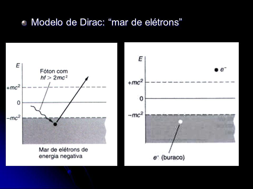 Primeiro candidato: o próton No entanto a massa deveria ser igual ao do elétron.