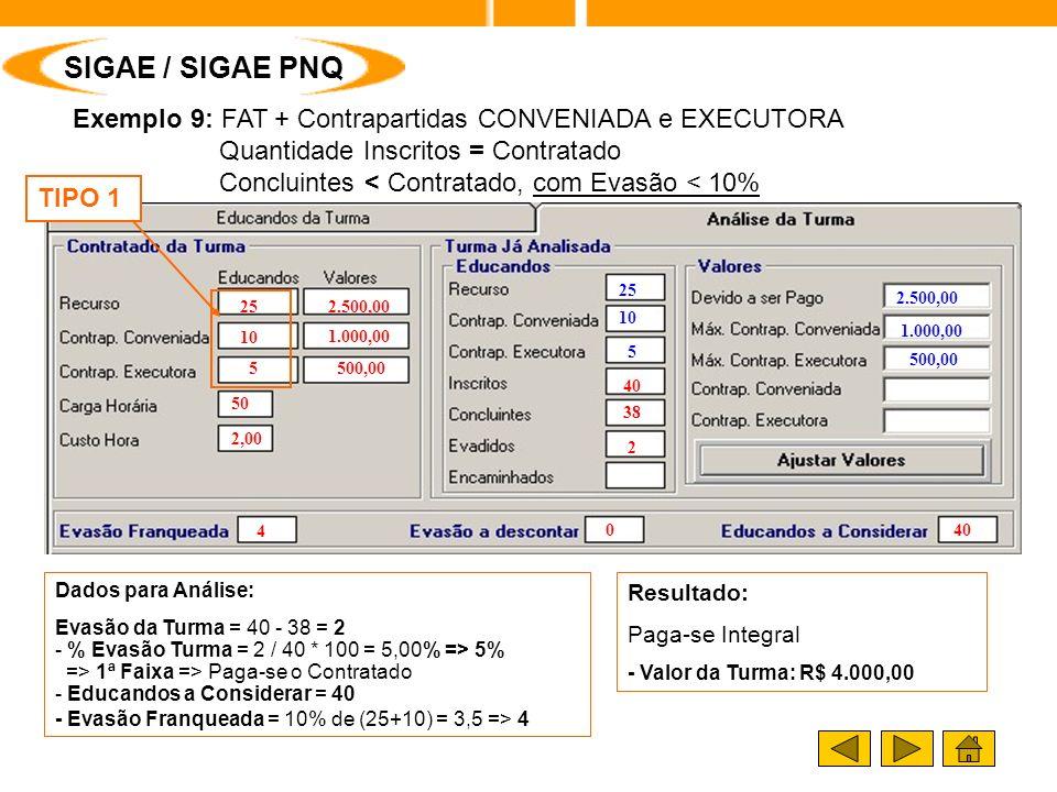 Exemplo 9: FAT + Contrapartidas CONVENIADA e EXECUTORA Quantidade Inscritos = Contratado Concluintes < Contratado, com Evasão < 10% 2.500,00 1.000,00 500,00 25 10 5 Resultado: Paga-se Integral - Valor da Turma: R$ 4.000,00 SIGAE / SIGAE PNQ TIPO 1 Dados para Análise: Evasão da Turma = 40 - 38 = 2 - % Evasão Turma = 2 / 40 * 100 = 5,00% => 5% => 1ª Faixa => Paga-se o Contratado - Educandos a Considerar = 40 - Evasão Franqueada = 10% de (25+10) = 3,5 => 4 25 10 2.500,00 1.000,00 50 2,00 4 040 2 38 5 500,00