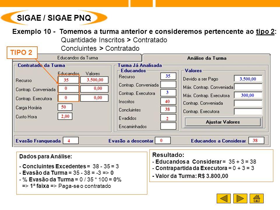 Exemplo 10 - Tomemos a turma anterior e consideremos pertencente ao tipo 2: Quantidade Inscritos > Contratado Concluintes > Contratado 3.500,00 300,00 35 3 Resultado: - Educandos a Considerar = 35 + 3 = 38 - Contrapartida da Executora = 0 + 3 = 3 - Valor da Turma: R$ 3.800,00 SIGAE / SIGAE PNQ TIPO 2 Dados para Análise: - Concluintes Excedentes = 38 - 35 = 3 - Evasão da Turma = 35 - 38 = -3 => 0 - % Evasão da Turma = 0 / 35 * 100 = 0% => 1ª faixa => Paga-se o contratado 35 0 3.500,00 0,00 50 2,00 4 038 40 2 38 0 0,00