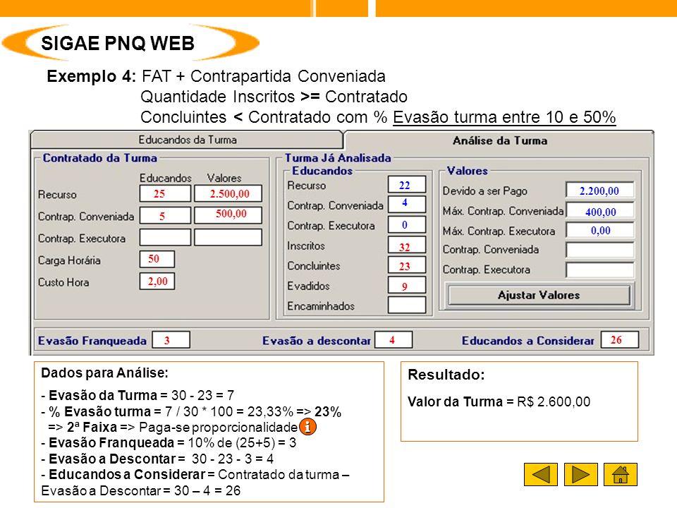Exemplo 4: FAT + Contrapartida Conveniada Quantidade Inscritos >= Contratado Concluintes < Contratado com % Evasão turma entre 10 e 50% Resultado: Valor da Turma = R$ 2.600,00 2.200,00 400,00 0,00 22 4 0 SIGAE PNQ WEB Dados para Análise: - Evasão da Turma = 30 - 23 = 7 - % Evasão turma = 7 / 30 * 100 = 23,33% => 23% => 2ª Faixa => Paga-se proporcionalidade - Evasão Franqueada = 10% de (25+5) = 3 - Evasão a Descontar = 30 - 23 - 3 = 4 - Educandos a Considerar = Contratado da turma – Evasão a Descontar = 30 – 4 = 26 25 5 2.500,00 500,00 50 2,00 3 426 32 9 23 iiii