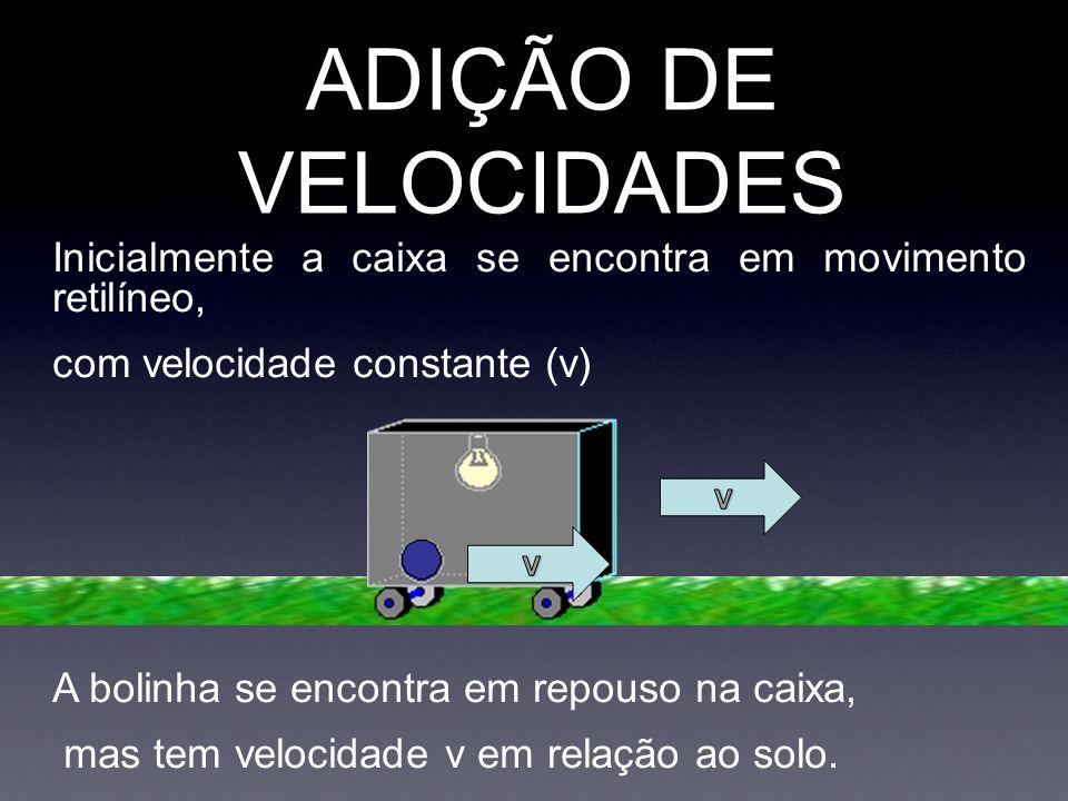 Inicialmente a caixa se encontra em movimento retilíneo, com velocidade constante (v) A bolinha se encontra em repouso na caixa, mas tem velocidade v