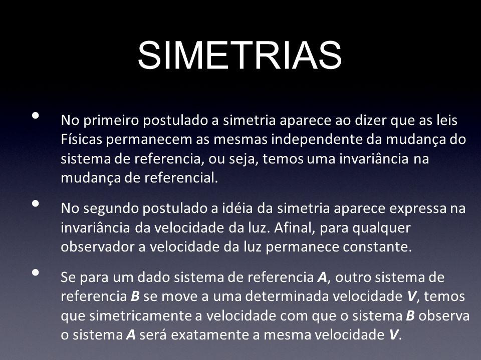 SIMETRIAS No primeiro postulado a simetria aparece ao dizer que as leis Físicas permanecem as mesmas independente da mudança do sistema de referencia,