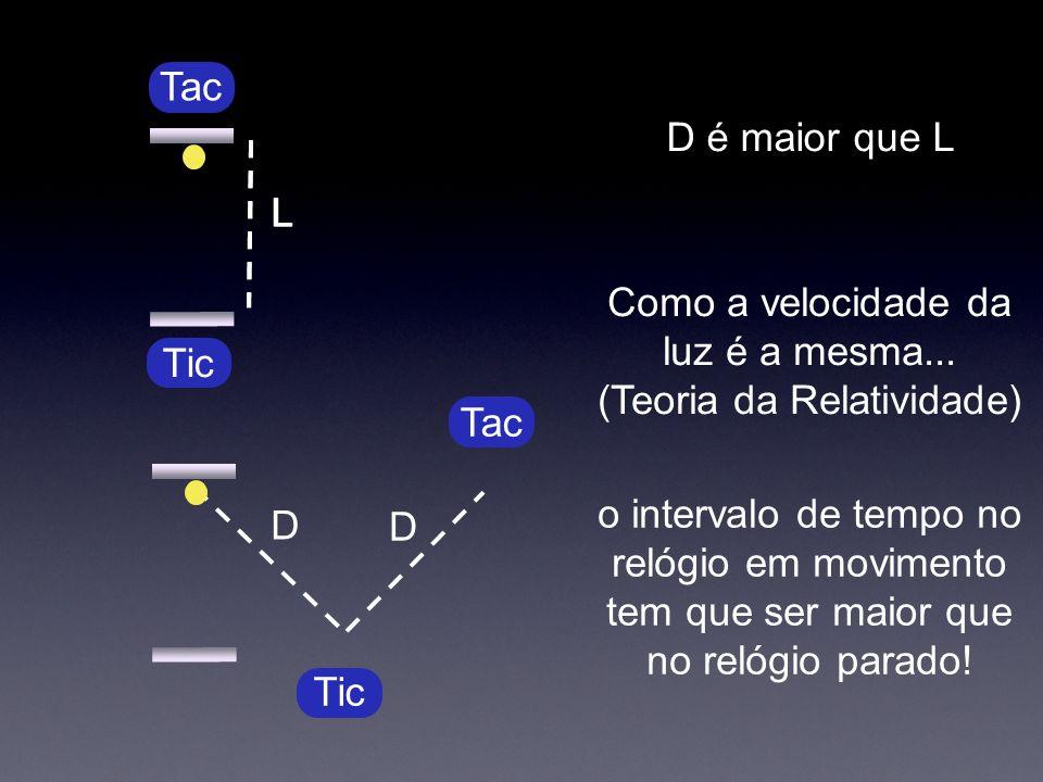 L Tic D L Tac D D é maior que L Como a velocidade da luz é a mesma... (Teoria da Relatividade) o intervalo de tempo no relógio em movimento tem que se