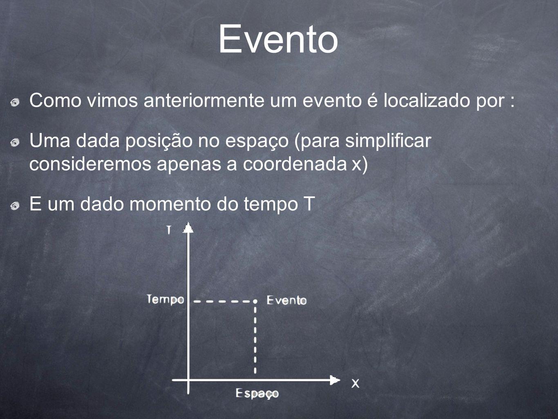 Evento Como vimos anteriormente um evento é localizado por : Uma dada posição no espaço (para simplificar consideremos apenas a coordenada x) E um dad