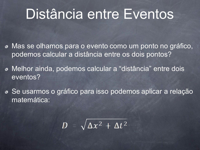 Distância entre Eventos Mas se olhamos para o evento como um ponto no gráfico, podemos calcular a distância entre os dois pontos? Melhor ainda, podemo