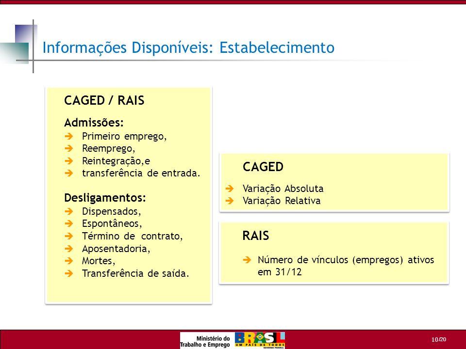 /20 10 Informações Disponíveis: Estabelecimento CAGED / RAIS Admissões: Primeiro emprego, Reemprego, Reintegração,e transferência de entrada. Desligam