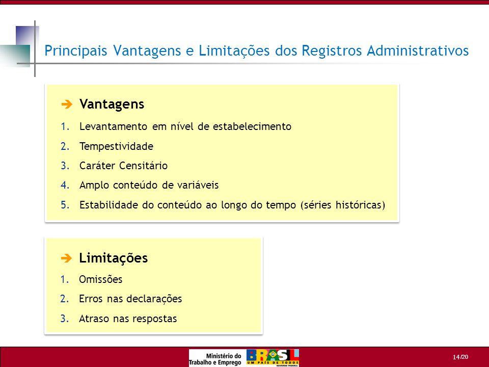 /20 14 Principais Vantagens e Limitações dos Registros Administrativos Vantagens 1.Levantamento em nível de estabelecimento 2.Tempestividade 3.Caráter