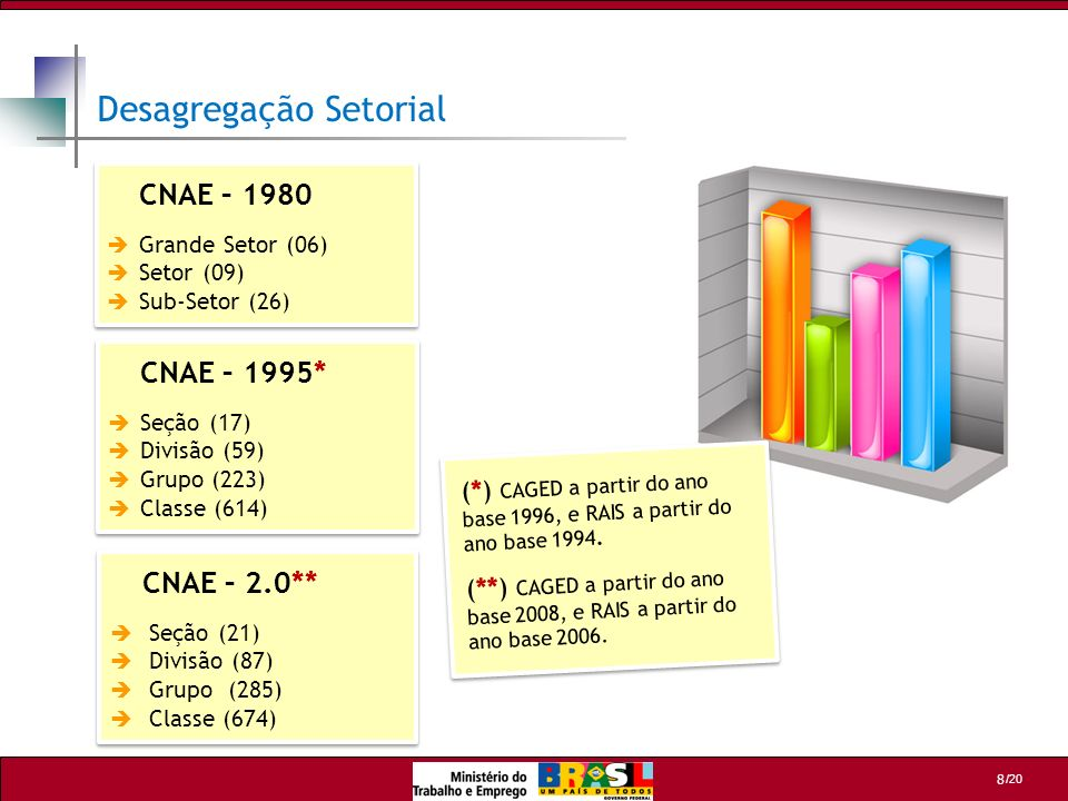 /20 8 Desagregação Setorial (*) CAGED a partir do ano base 1996, e RAIS a partir do ano base 1994. (**) CAGED a partir do ano base 2008, e RAIS a part