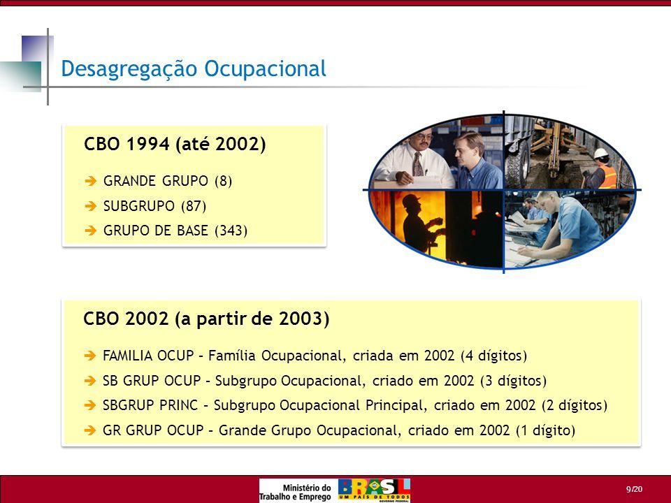 /20 9 Desagregação Ocupacional CBO 1994 (até 2002) GRANDE GRUPO (8) SUBGRUPO (87) GRUPO DE BASE (343) CBO 1994 (até 2002) GRANDE GRUPO (8) SUBGRUPO (8