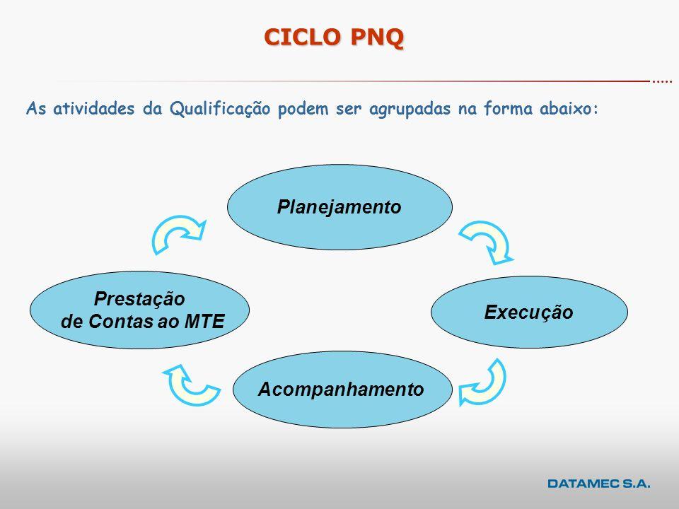 Sistemas x Entidades Usuárias SIGAE PNQ Web MTE Conveniadas Conveniadas Instituições Executoras contratadas Instituições Executoras contratadas SIGAE
