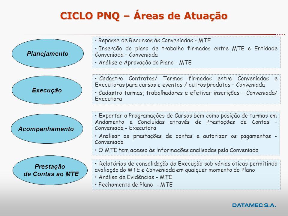 CICLO PNQ Planejamento Execução Acompanhamento Prestação de Contas ao MTE As atividades da Qualificação podem ser agrupadas na forma abaixo:
