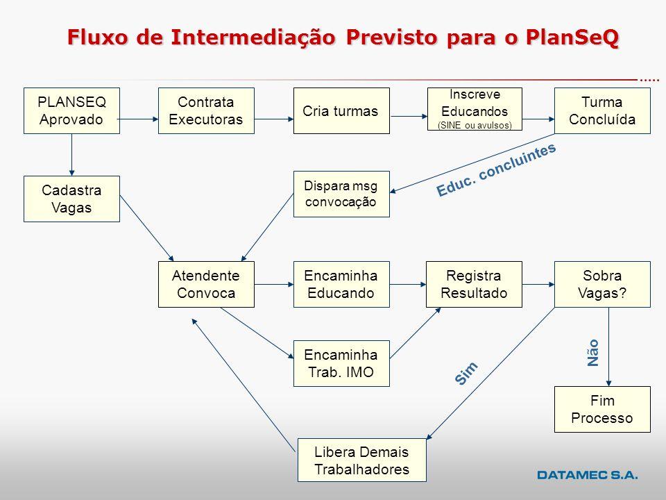 Fluxo Básico das Atividades no SIGAE para Conveniada de PlanTeQ / PlanSeQ CADASTRAR AÇÕES CADASTRAR PLANO DE TRABALHO LIBERAR PLANO P/ ANÁLISE DO MTE