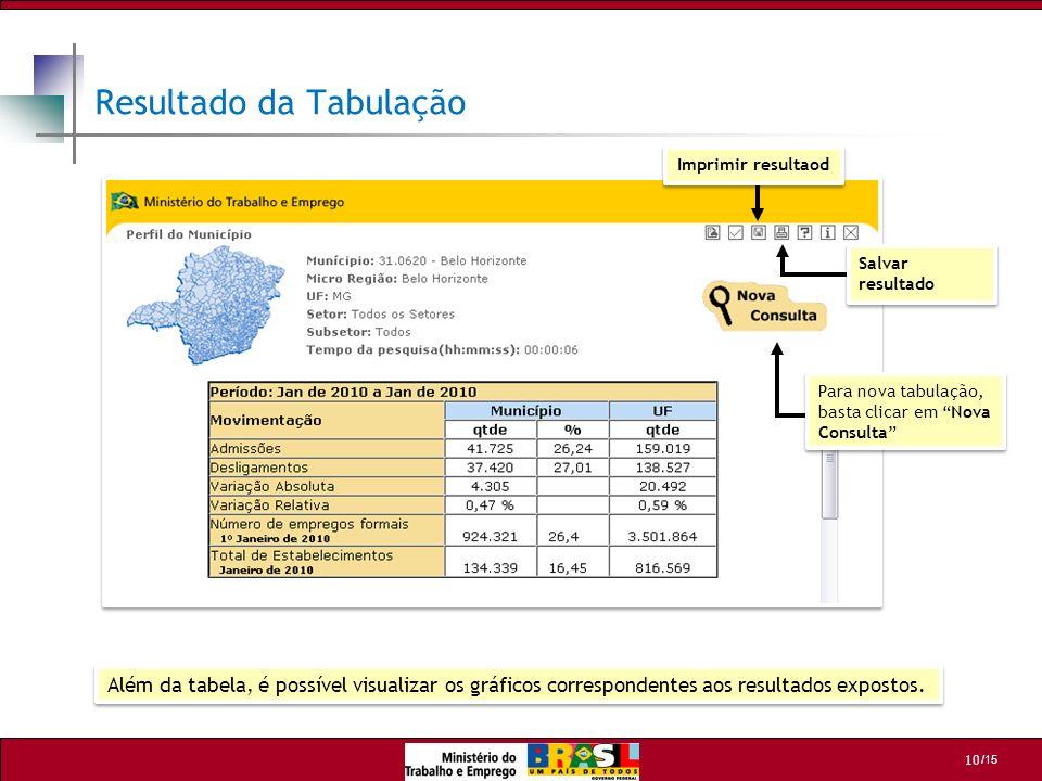 /15 10 Resultado da Tabulação Para nova tabulação, basta clicar em Nova Consulta Para nova tabulação, basta clicar em Nova Consulta Salvar resultado I