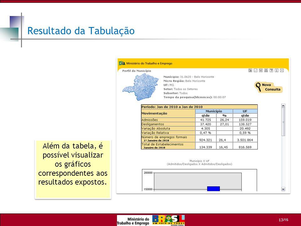 /15 13 Resultado da Tabulação Além da tabela, é possível visualizar os gráficos correspondentes aos resultados expostos.