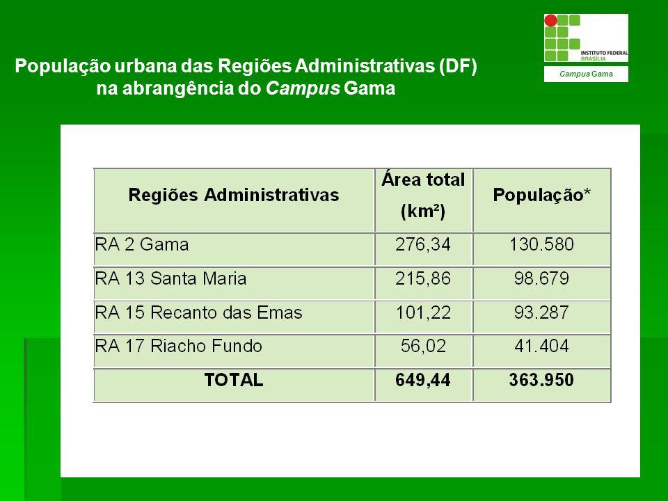 A população do Gama é constituída por cerca de 130.580 habitantes (55% fem.