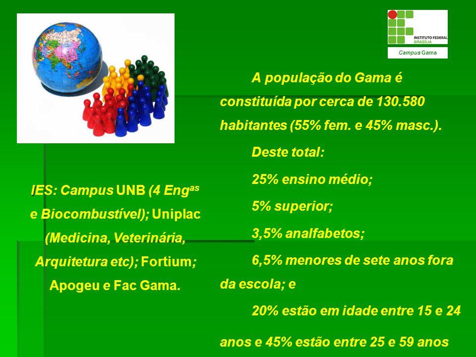 A população do Gama é constituída por cerca de 130.580 habitantes (55% fem. e 45% masc.). Deste total: 25% ensino médio; 5% superior; 3,5% analfabetos
