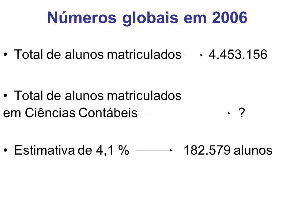 Números globais em 2006 Total de alunos matriculados4.453.156 Total de alunos matriculados em Ciências Contábeis.