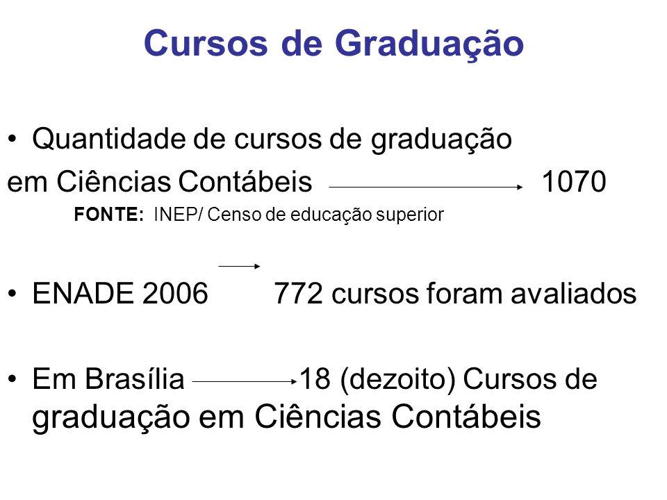 Cursos de Graduação Quantidade de cursos de graduação em Ciências Contábeis1070 FONTE: INEP/ Censo de educação superior ENADE 2006 772 cursos foram avaliados Em Brasília 18 (dezoito) Cursos de graduação em Ciências Contábeis