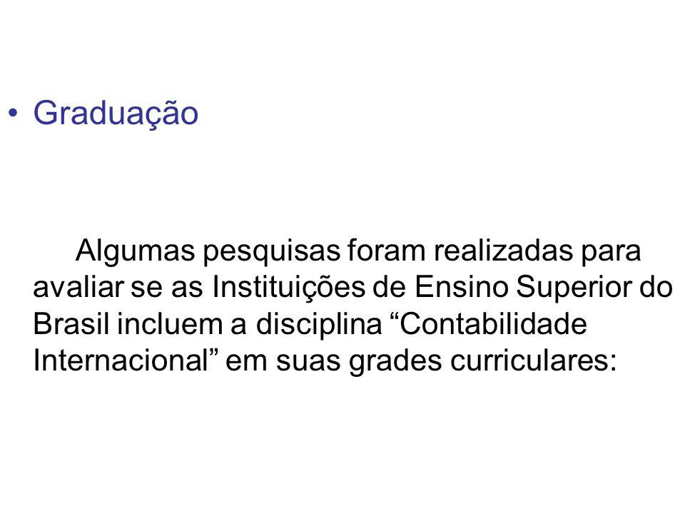 Graduação Algumas pesquisas foram realizadas para avaliar se as Instituições de Ensino Superior do Brasil incluem a disciplina Contabilidade Internacional em suas grades curriculares: