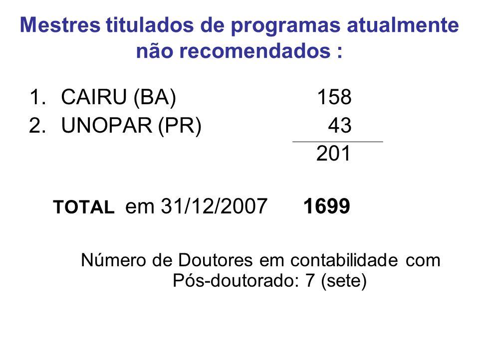 Mestres titulados de programas atualmente não recomendados : 1.CAIRU (BA)158 2.UNOPAR (PR) 43 201 TOTAL em 31/12/2007 1699 Número de Doutores em contabilidade com Pós-doutorado: 7 (sete)