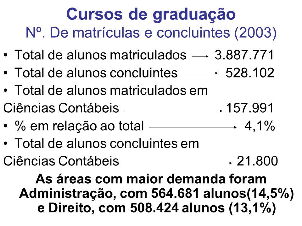 Cursos de graduação Nº.