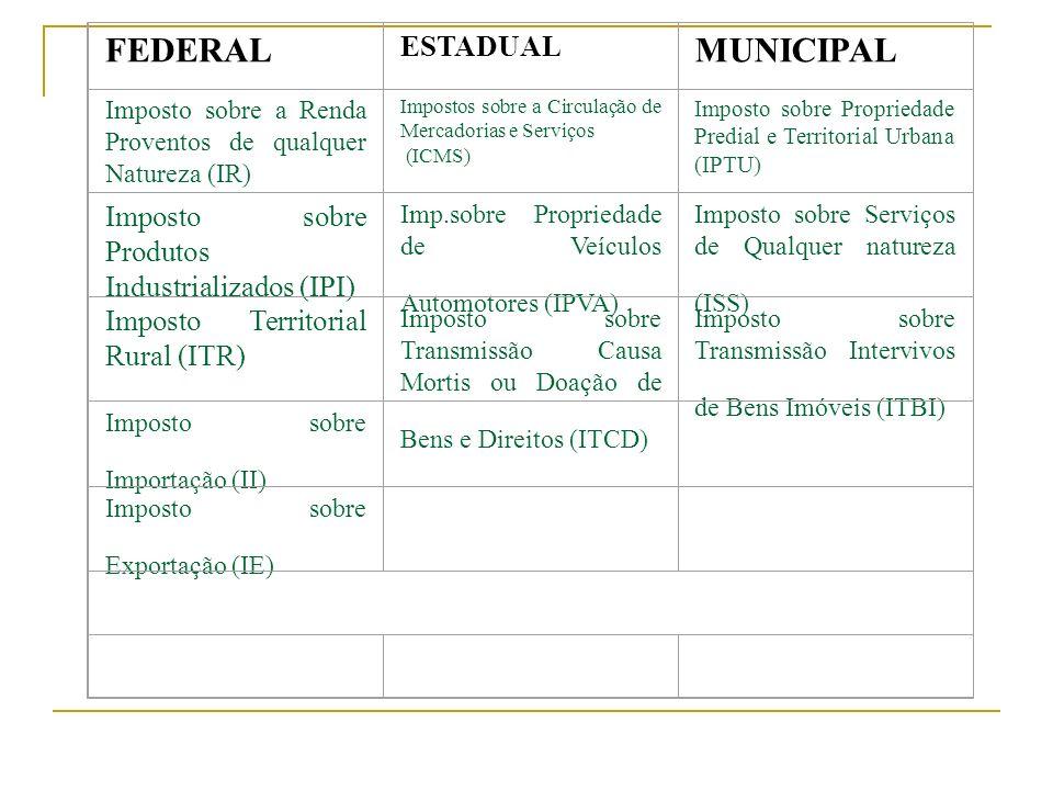 FEDERAL ESTADUAL MUNICIPAL Imposto sobre a Renda Proventos de qualquer Natureza (IR) Impostos sobre a Circulação de Mercadorias e Serviços (ICMS) Impo