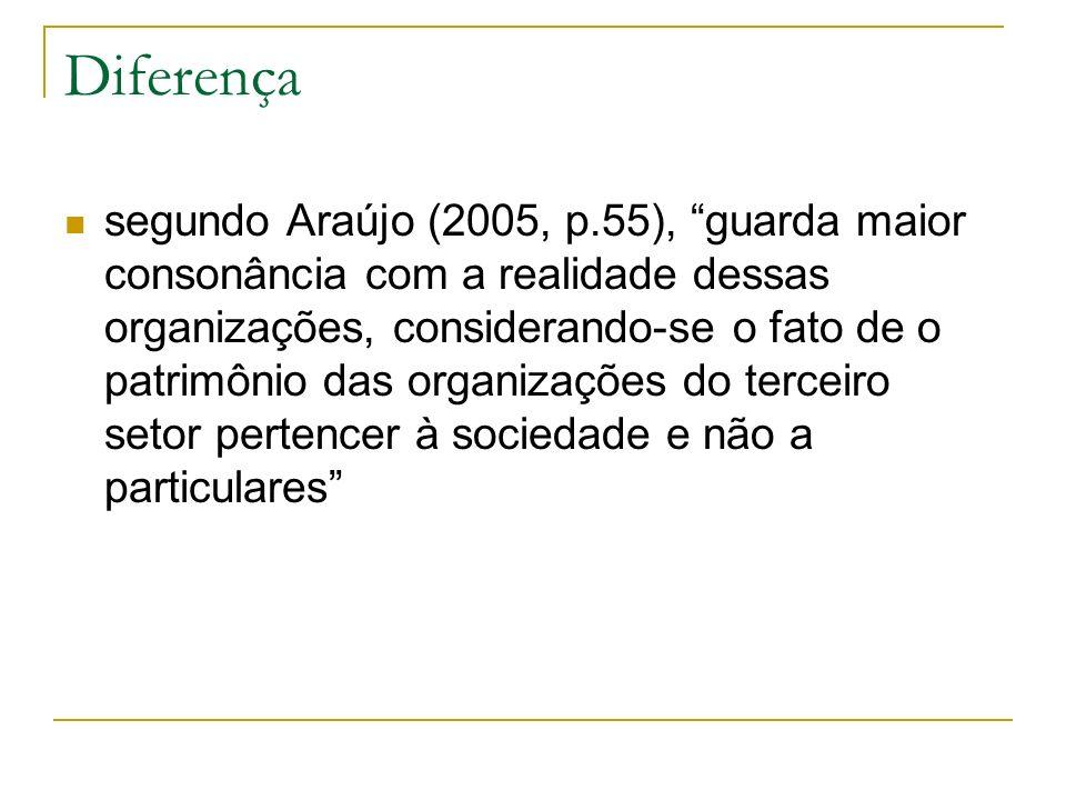 Diferença segundo Araújo (2005, p.55), guarda maior consonância com a realidade dessas organizações, considerando-se o fato de o patrimônio das organi