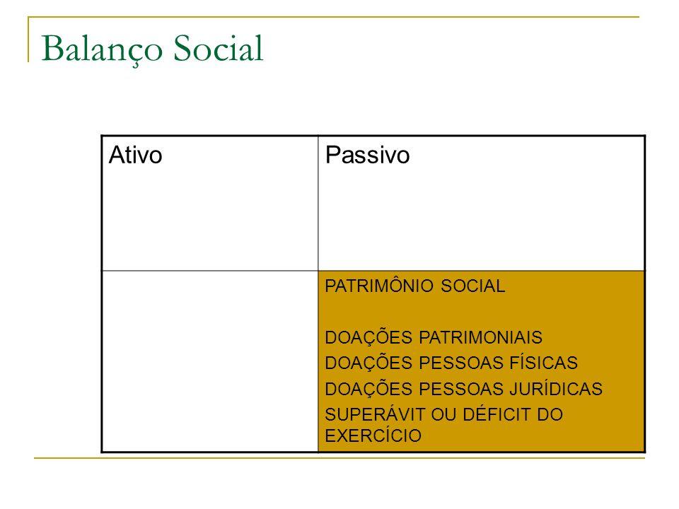 Balanço Social AtivoPassivo PATRIMÔNIO SOCIAL DOAÇÕES PATRIMONIAIS DOAÇÕES PESSOAS FÍSICAS DOAÇÕES PESSOAS JURÍDICAS SUPERÁVIT OU DÉFICIT DO EXERCÍCIO