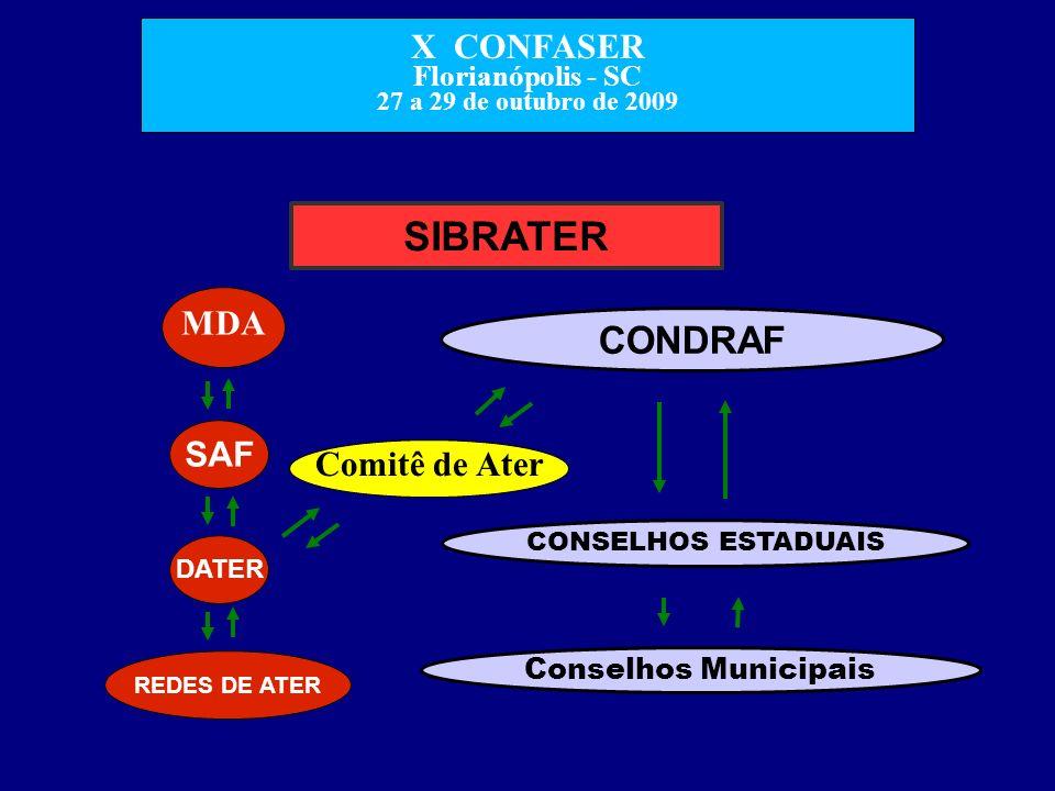 X CONFASER Florianópolis - SC 27 a 29 de outubro de 2009 CONDRAF Comitê de Ater MDA SAF DATER CONSELHOS ESTADUAIS Conselhos Municipais REDES DE ATER S