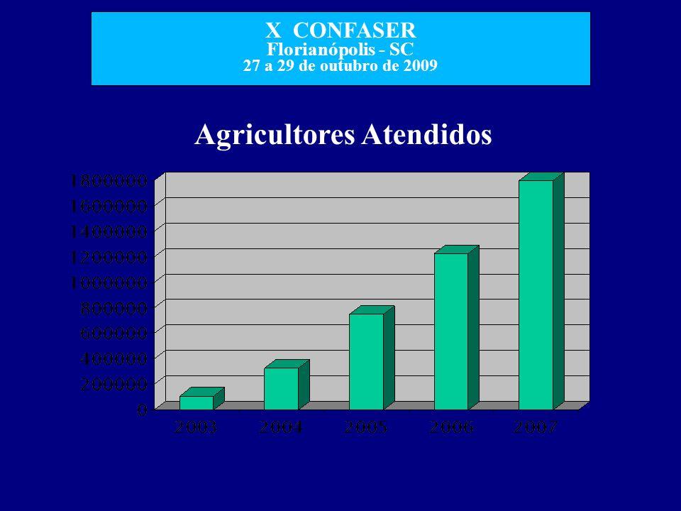 X CONFASER Florianópolis - SC 27 a 29 de outubro de 2009 Agricultores Atendidos