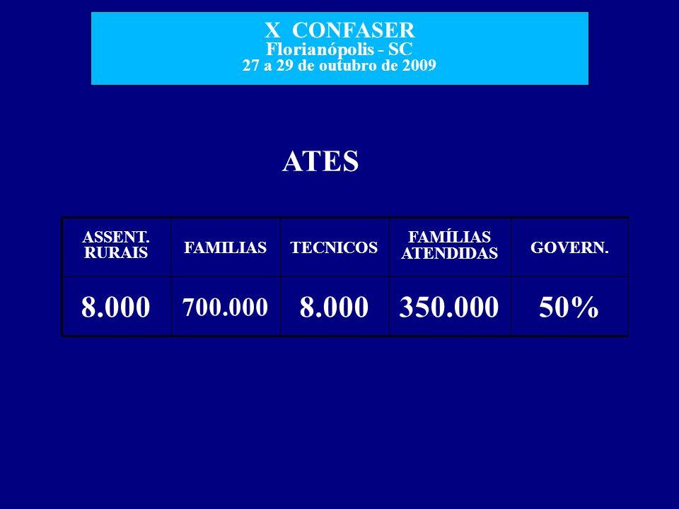 X CONFASER Florianópolis - SC 27 a 29 de outubro de 2009 ATES 50% GOVERN. 350.0008.000 700.000 8.000 FAMÍLIAS ATENDIDAS TECNICOSFAMILIAS ASSENT. RURAI