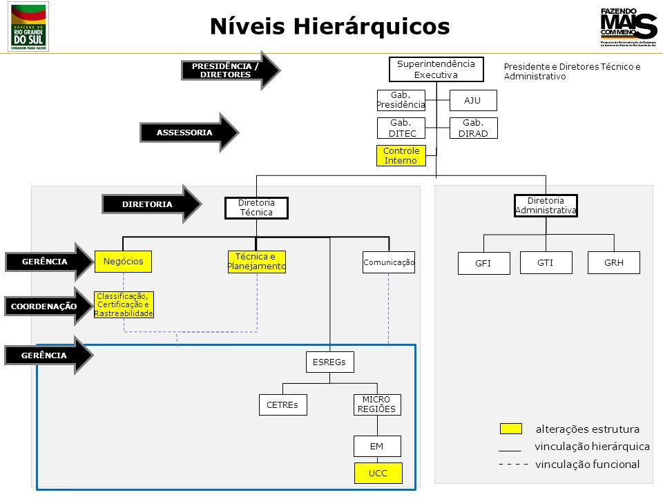 Superintendência Executiva Classificação, Certificação e Rastreabilidade Gab.