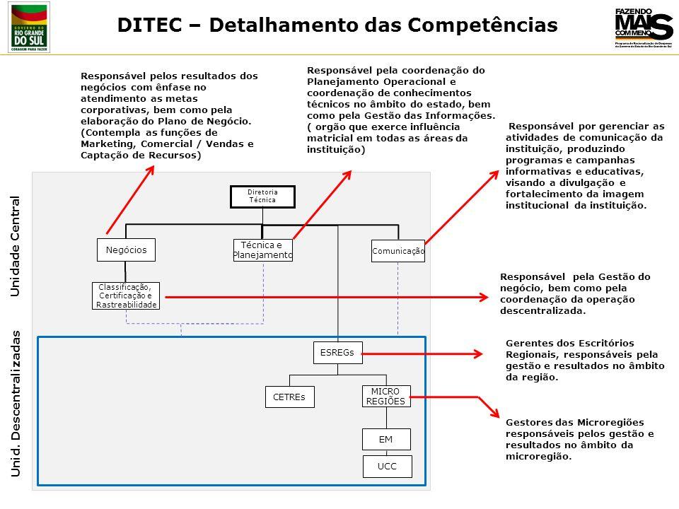 Unid. Descentralizadas Classificação, Certificação e Rastreabilidade ESREGs Negócios Unidade Central MICRO REGIÕES CETREs EM UCC Diretoria Técnica Téc