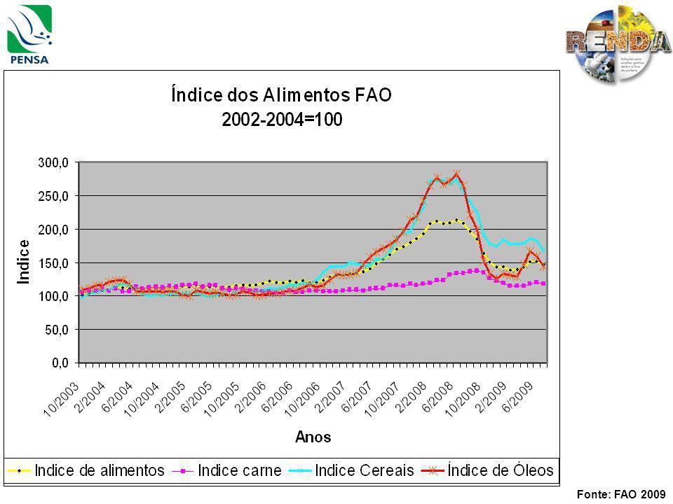 Fertilizantes e Corretivos Compra bem antes da safra e dos preços mais altos, utilizando-se dos descontos( 20 a 40%).