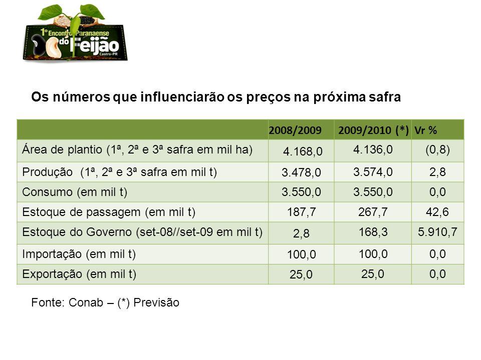 2008/2009 2009/2010 (*) Vr % Área de plantio (1ª, 2ª e 3ª safra em mil ha) 4.168,0 4.136,0(0,8) Produção (1ª, 2ª e 3ª safra em mil t) 3.478,0 3.574,02