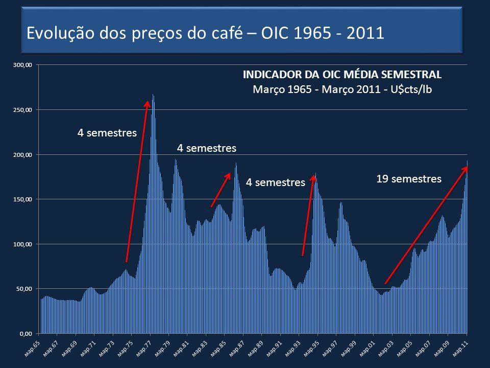 Café Consumo residência Café (R$11,80/Kg) 100ml - R$0,08 Leite (R$1,96/L) 100ml - R$0,20 Coca-Cola (R$2,48/L) 100ml - R$0,25 Suco de Laranja (R$3,90/L) 100ml - R$0,39 Água Mineral (R$1,99/1,5L) 100ml - R$0,13 Whisky 12 anos 100ml - R$12,00