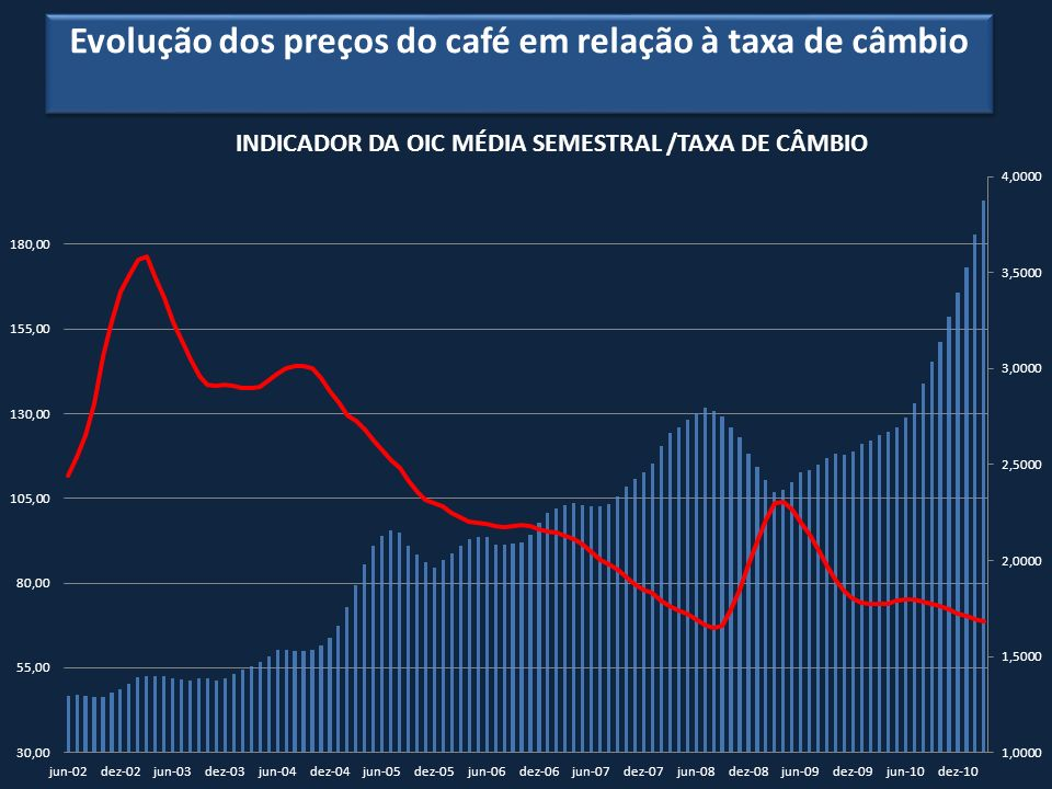 Consumo Mundial ESTIMATIVA DE CONSUMO NOS PAISES PRODUTORES 2010 ConsumoPopulação kg per capita Consumo GDP - PPP (1,000 bags)(1,000 - 2009)equiv.