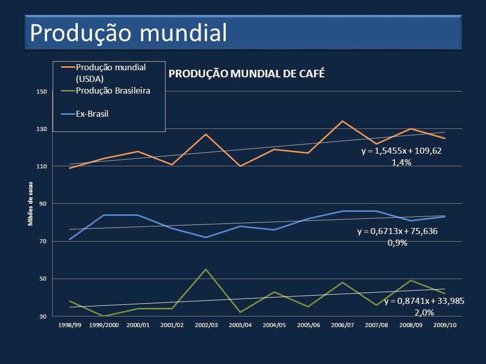 Brasil – Produtividades estimadas