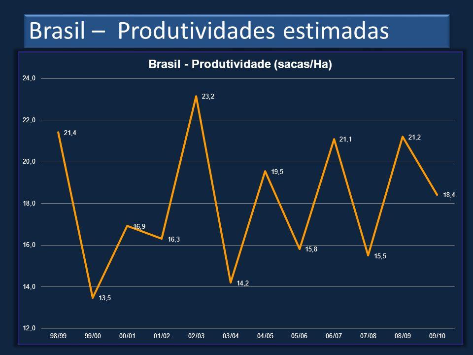 Brasil – Produtividades estimadas LP