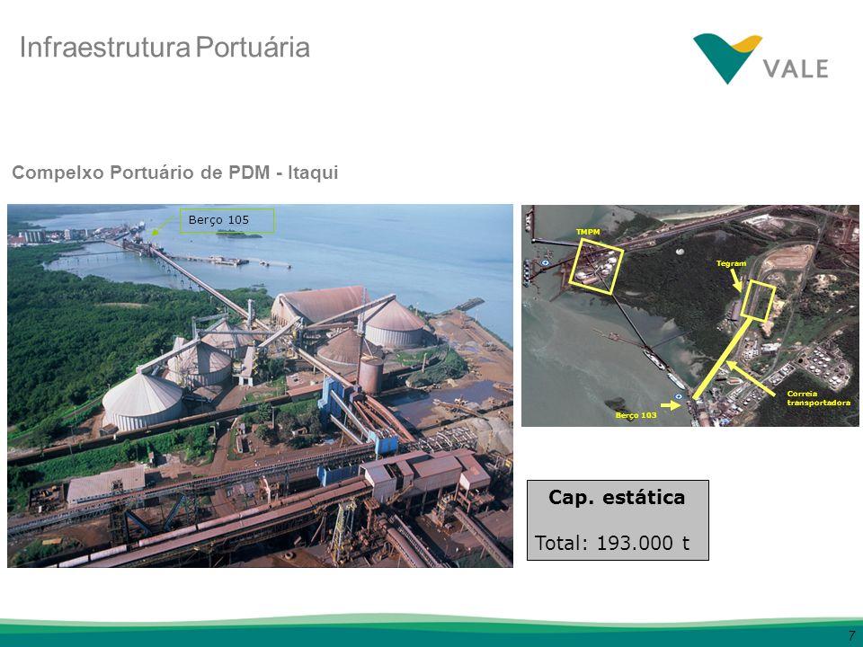 8 PREMISSAS: Tulha de 1500 toneladas.Taxa de carregamento de 1000 t/hora.