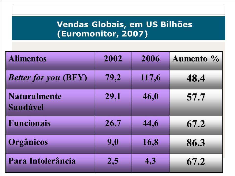 Vendas Globais, em US Bilhões (Euromonitor, 2007) Alimentos20022006 Aumento % Better for you (BFY) 79,2117,648.4 Naturalmente Saudável 29,146,057.7 Fu