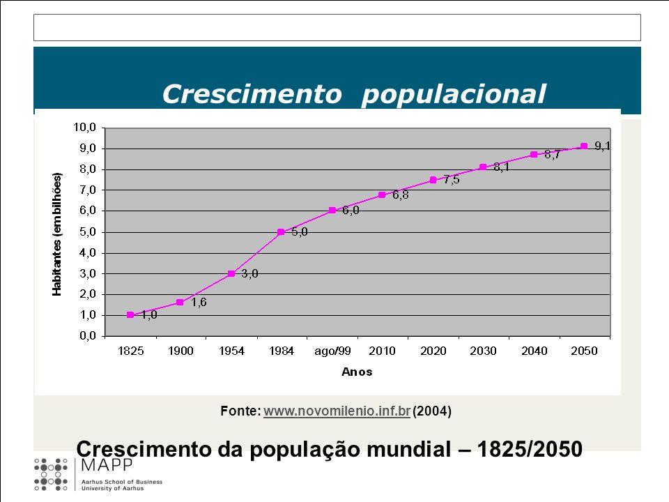 Crescimento populacional Fonte: www.novomilenio.inf.br (2004)www.novomilenio.inf.br Crescimento da população mundial – 1825/2050